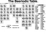 Beeriodic Table Poster - $20.00 : Brewing News Online Store ...